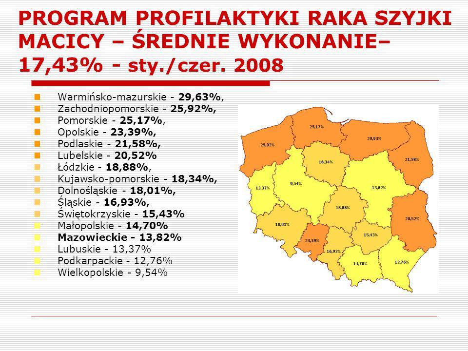 PROGRAM PROFILAKTYKI RAKA SZYJKI MACICY – ŚREDNIE WYKONANIE– 17,43% - sty./czer. 2008 Warmińsko-mazurskie - 29,63%, Zachodniopomorskie - 25,92%, Pomor