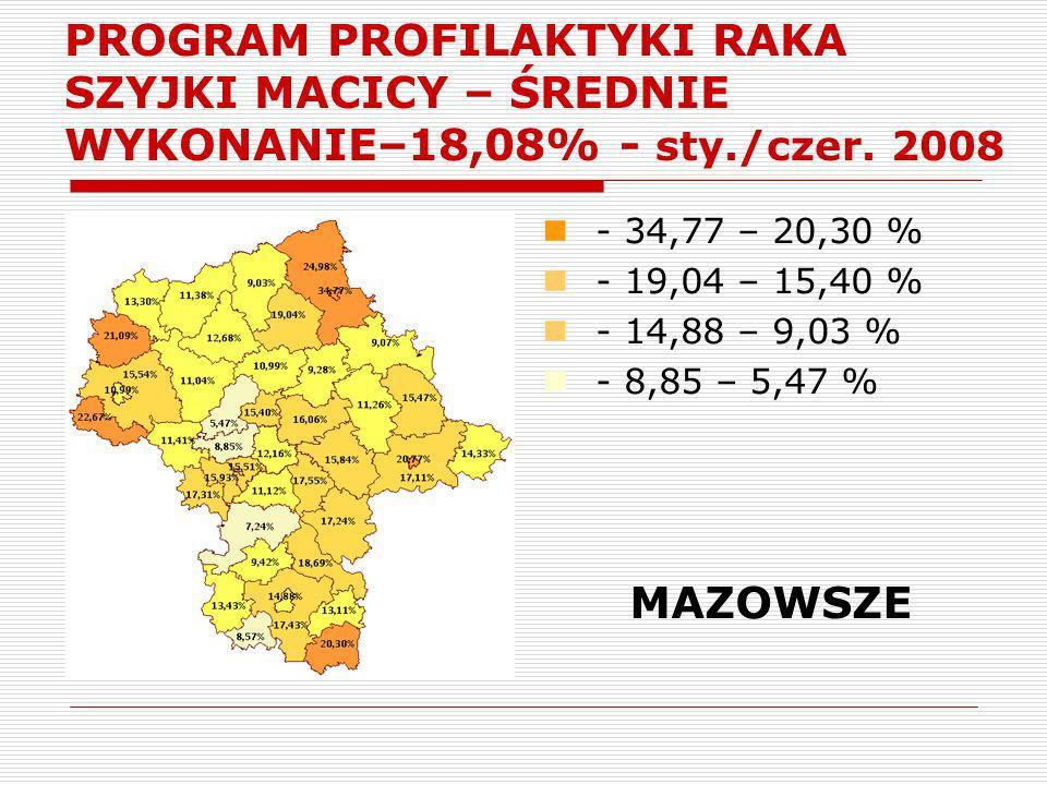 PROGRAM PROFILAKTYKI RAKA SZYJKI MACICY – ŚREDNIE WYKONANIE–18,08% - sty./czer. 2008 - 34,77 – 20,30 % - 19,04 – 15,40 % - 14,88 – 9,03 % - 8,85 – 5,4
