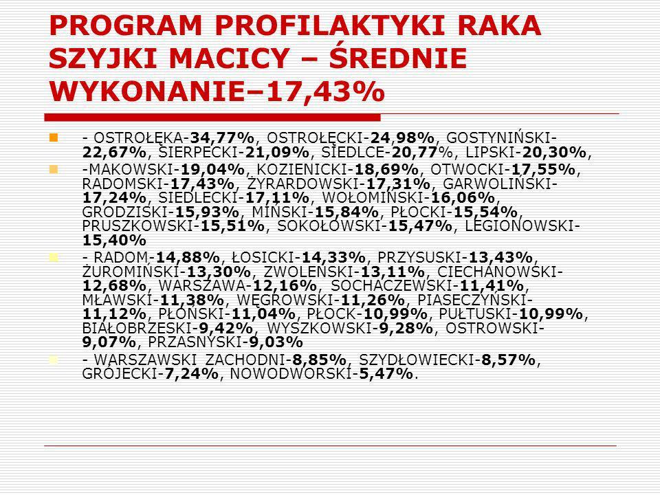 PROGRAM PROFILAKTYKI RAKA SZYJKI MACICY – ŚREDNIE WYKONANIE–17,43% - OSTROŁĘKA-34,77%, OSTROŁĘCKI-24,98%, GOSTYNIŃSKI- 22,67%, SIERPECKI-21,09%, SIEDL