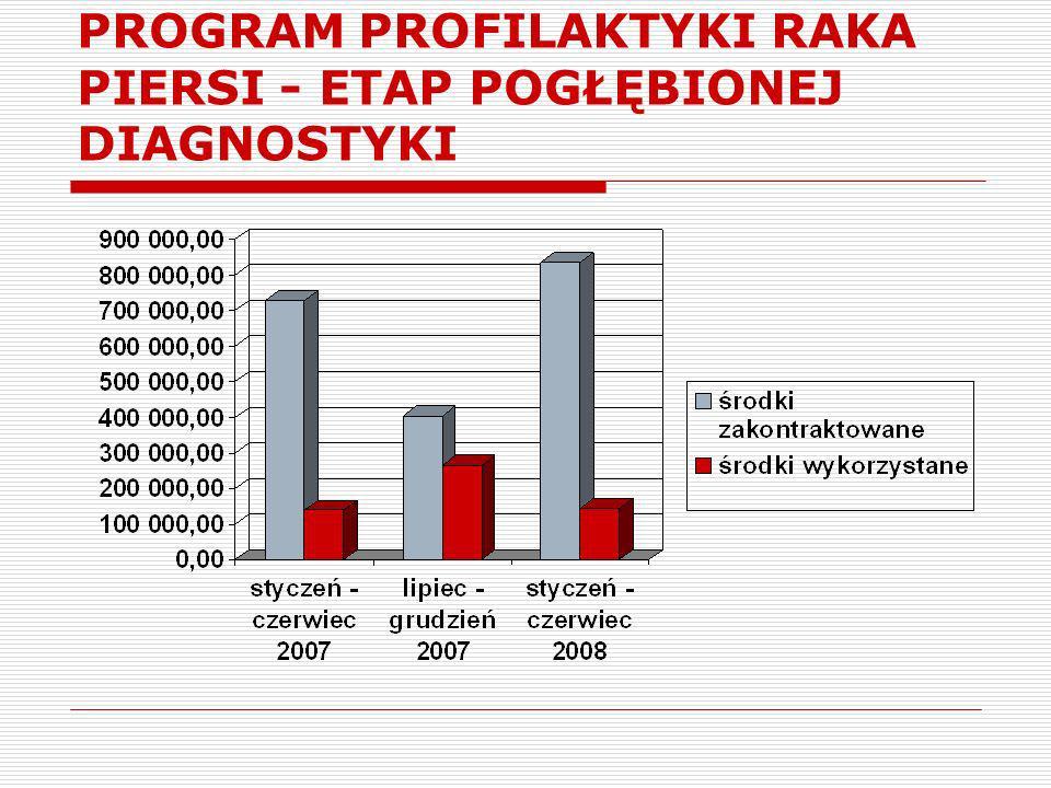 PROGRAM PROFILAKTYKI RAKA PIERSI - ETAP POGŁĘBIONEJ DIAGNOSTYKI