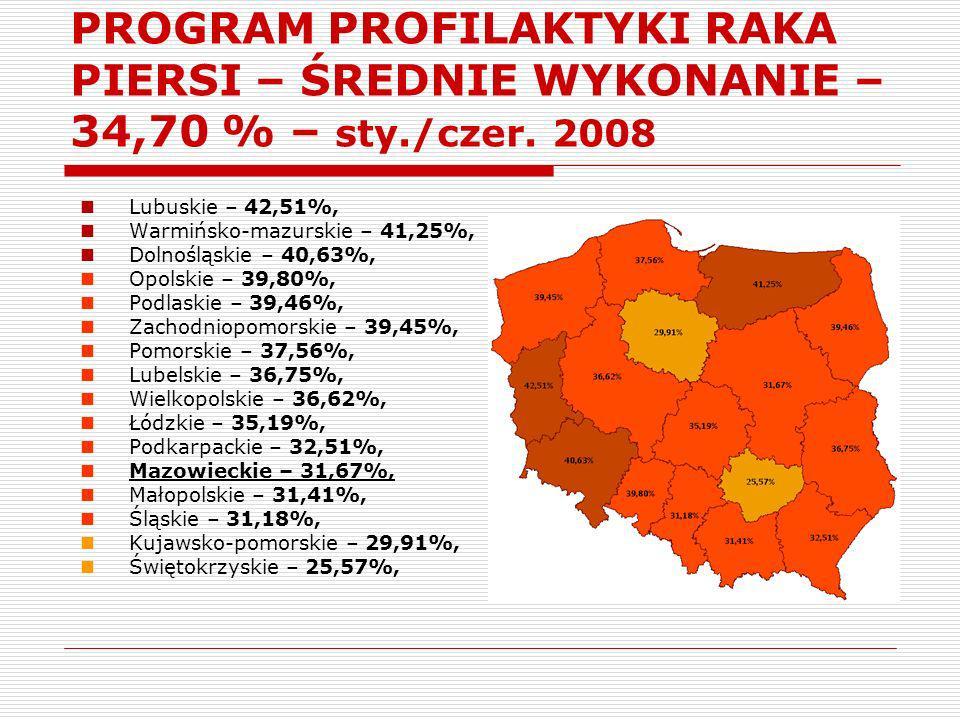 PROGRAM PROFILAKTYKI RAKA PIERSI – ŚREDNIE WYKONANIE – 34,70 % – sty./czer. 2008 Lubuskie – 42,51%, Warmińsko-mazurskie – 41,25%, Dolnośląskie – 40,63