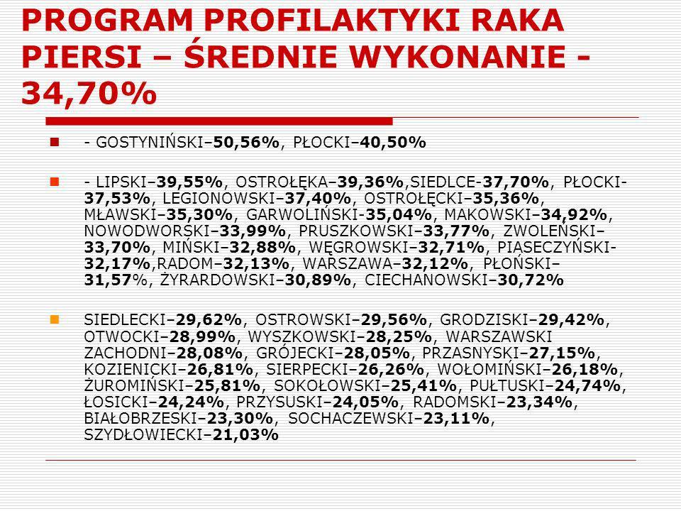 PROGRAM PROFILAKTYKI RAKA PIERSI – ŚREDNIE WYKONANIE - 34,70% - GOSTYNIŃSKI–50,56%, PŁOCKI–40,50% - LIPSKI–39,55%, OSTROŁĘKA–39,36%,SIEDLCE-37,70%, PŁ