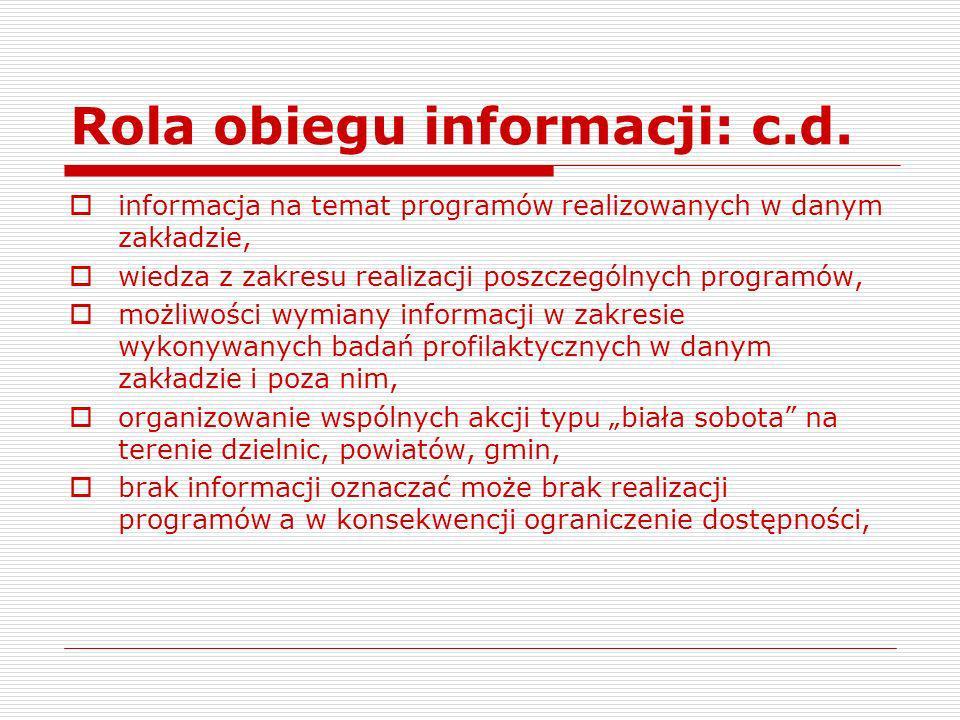 Rola obiegu informacji: c.d. informacja na temat programów realizowanych w danym zakładzie, wiedza z zakresu realizacji poszczególnych programów, możl