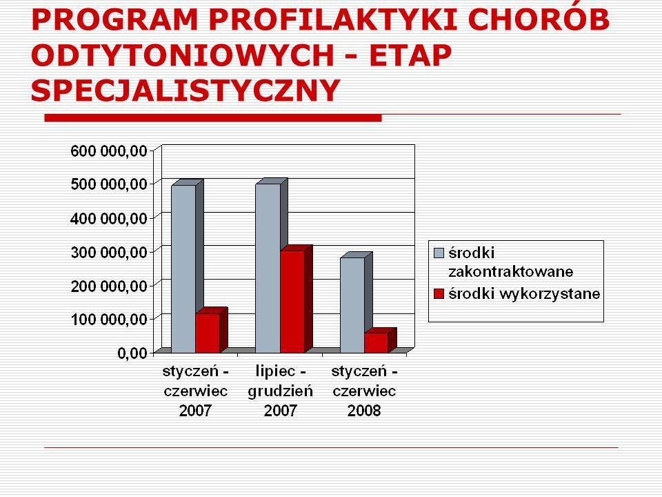 PROGRAM PROFILAKTYKI CHORÓB ODTYTONIOWYCH - ETAP SPECJALISTYCZNY