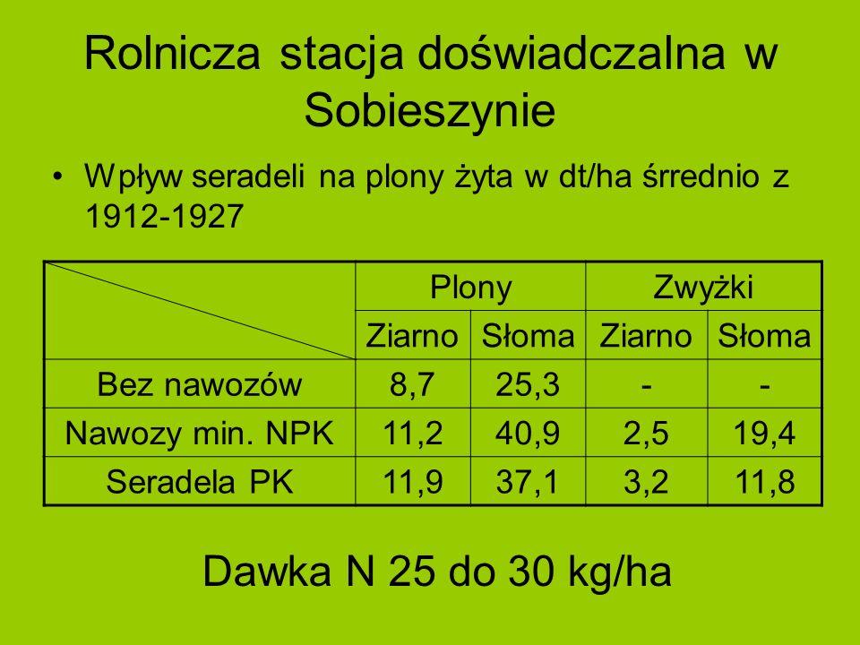 Rolnicza stacja doświadczalna w Sobieszynie Wpływ seradeli na plony żyta w dt/ha śrrednio z 1912-1927 PlonyZwyżki ZiarnoSłomaZiarnoSłoma Bez nawozów8,