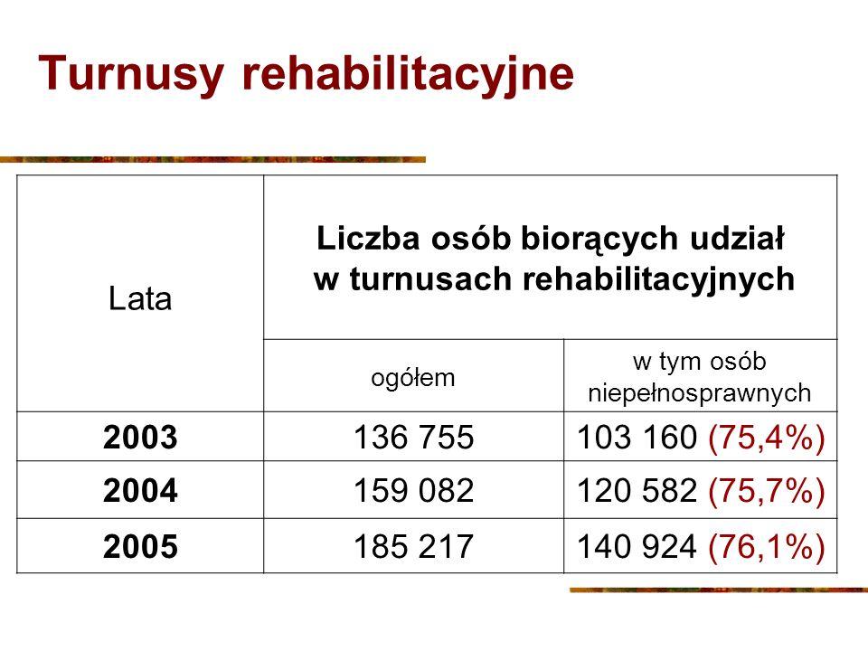 Turnusy rehabilitacyjne Lata Liczba osób biorących udział w turnusach rehabilitacyjnych ogółem w tym osób niepełnosprawnych 2003136 755103 160 (75,4%)