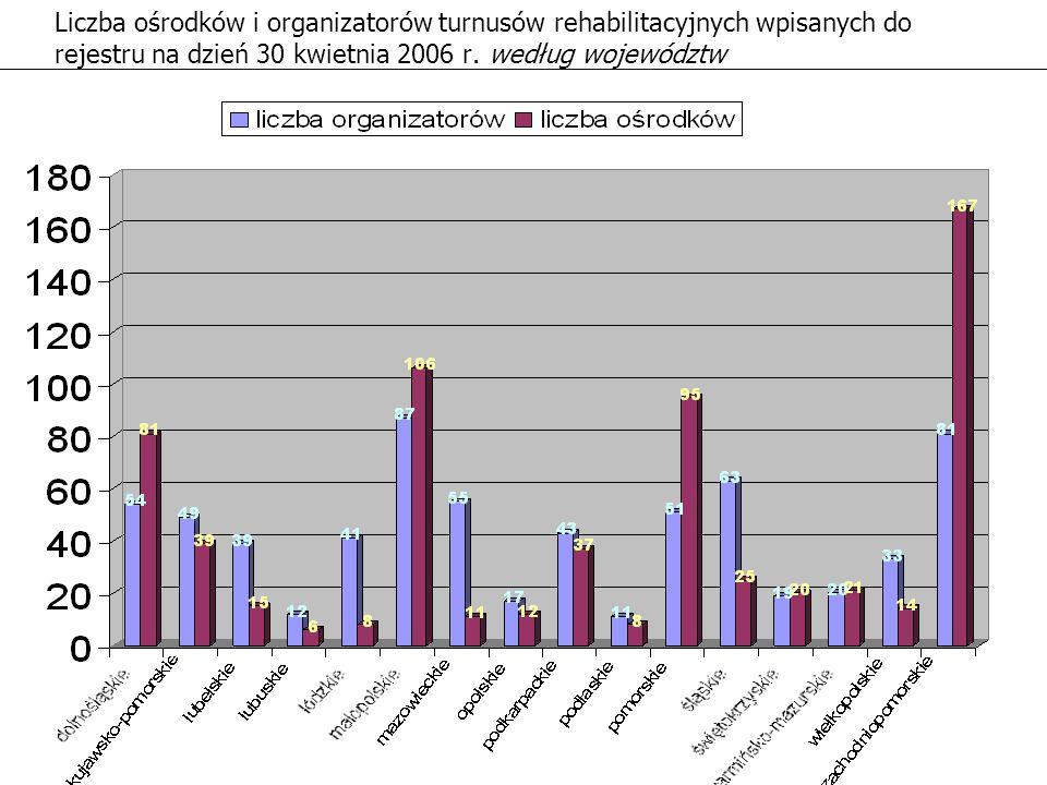 Liczba ośrodków i organizatorów turnusów rehabilitacyjnych wpisanych do rejestru na dzień 30 kwietnia 2006 r. według województw
