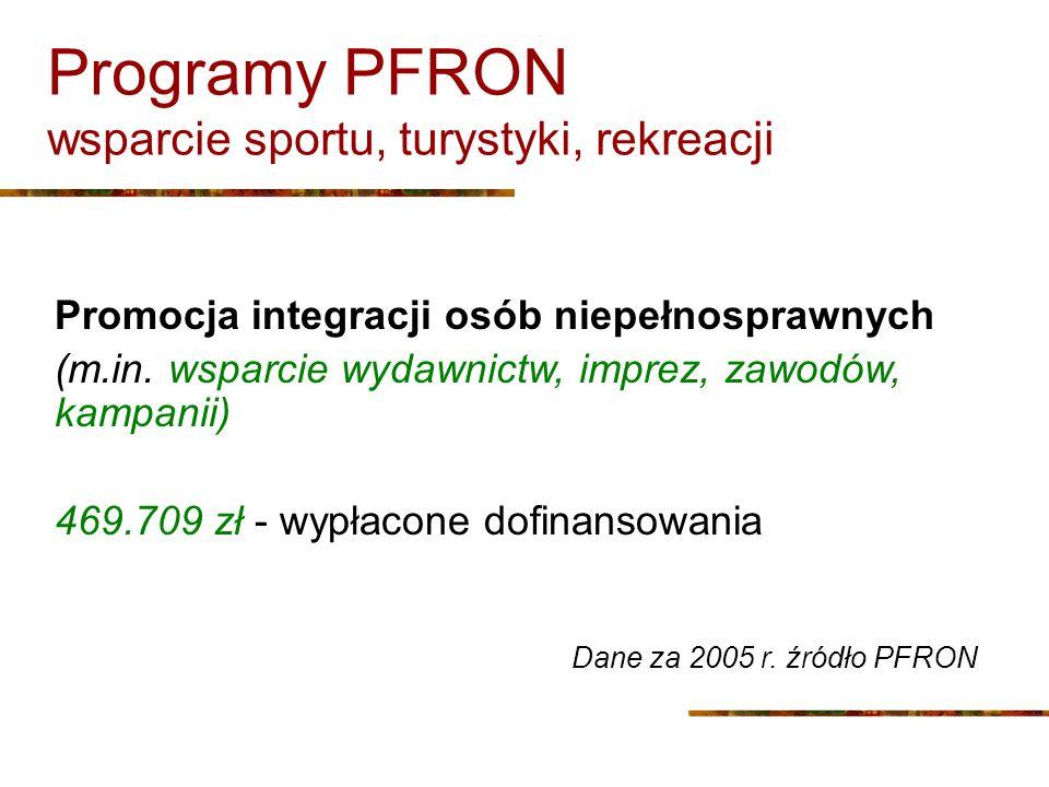 Programy PFRON wsparcie sportu, turystyki, rekreacji Promocja integracji osób niepełnosprawnych (m.in. wsparcie wydawnictw, imprez, zawodów, kampanii)