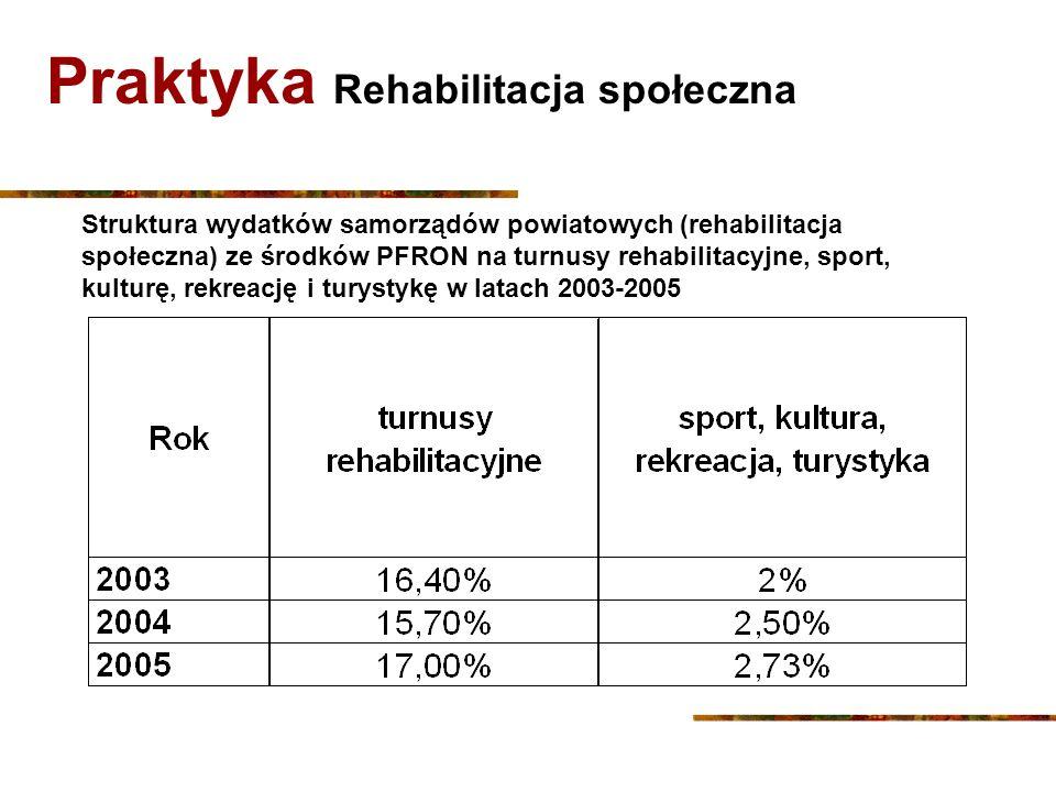 Praktyka Rehabilitacja społeczna Struktura wydatków samorządów powiatowych (rehabilitacja społeczna) ze środków PFRON na turnusy rehabilitacyjne, spor