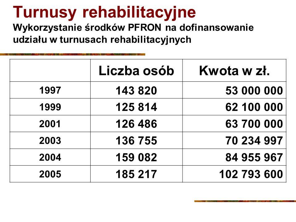 Turnusy rehabilitacyjne Wykorzystanie środków PFRON na dofinansowanie udziału w turnusach rehabilitacyjnych Liczba osóbKwota w zł. 1997 143 82053 000