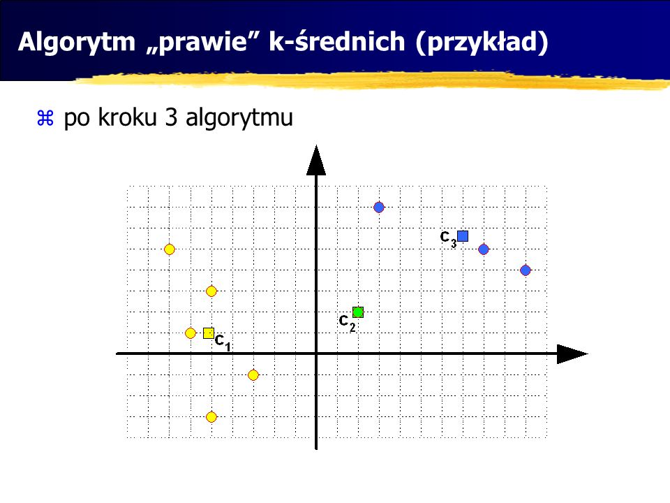 po kroku 3 algorytmu Algorytm prawie k-średnich (przykład)