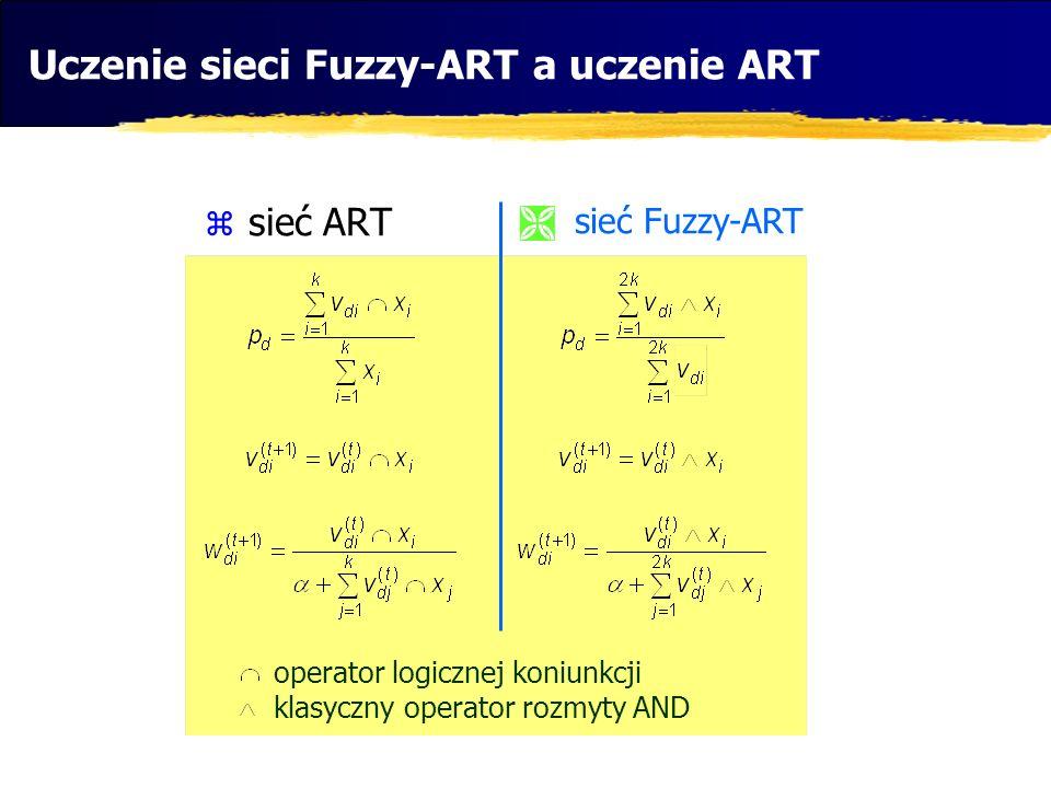 Uczenie sieci Fuzzy-ART a uczenie ART sieć ART sieć Fuzzy-ART operator logicznej koniunkcji klasyczny operator rozmyty AND