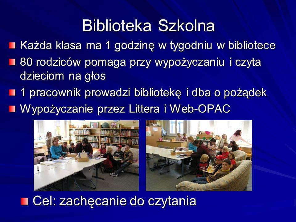 Biblioteka Szkolna Każda klasa ma 1 godzinę w tygodniu w bibliotece 80 rodziców pomaga przy wypożyczaniu i czyta dzieciom na głos 1 pracownik prowadzi bibliotekę i dba o pożądek Wypożyczanie przez Littera i Web-OPAC Cel: zachęcanie do czytania Cel: zachęcanie do czytania