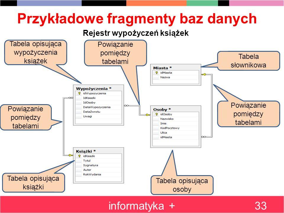 Przykładowe fragmenty baz danych informatyka +33 Rejestr wypożyczeń książek Tabela słownikowa Tabela opisująca osoby Powiązanie pomiędzy tabelami Tabe