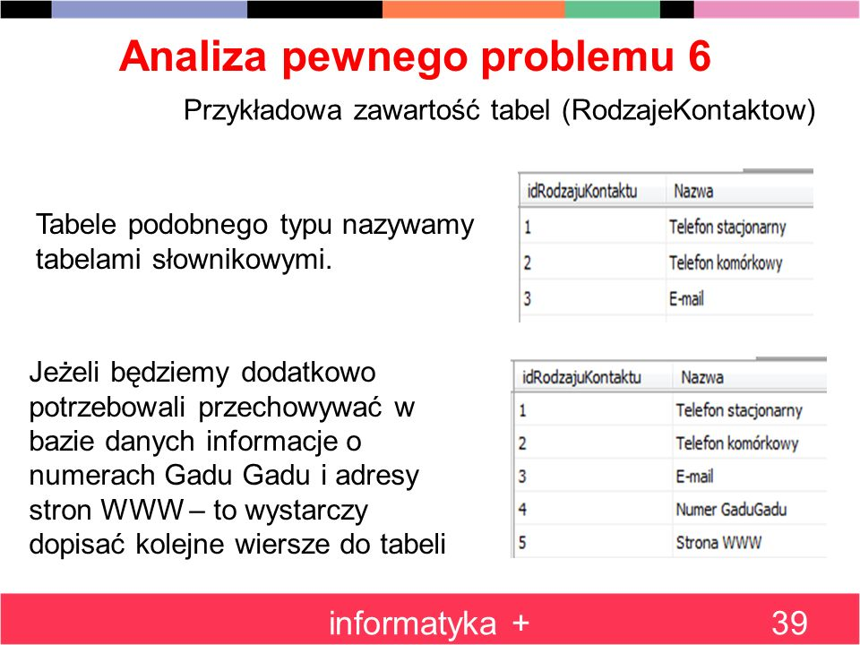 Analiza pewnego problemu 6 informatyka +39 Przykładowa zawartość tabel (RodzajeKontaktow) Tabele podobnego typu nazywamy tabelami słownikowymi. Jeżeli