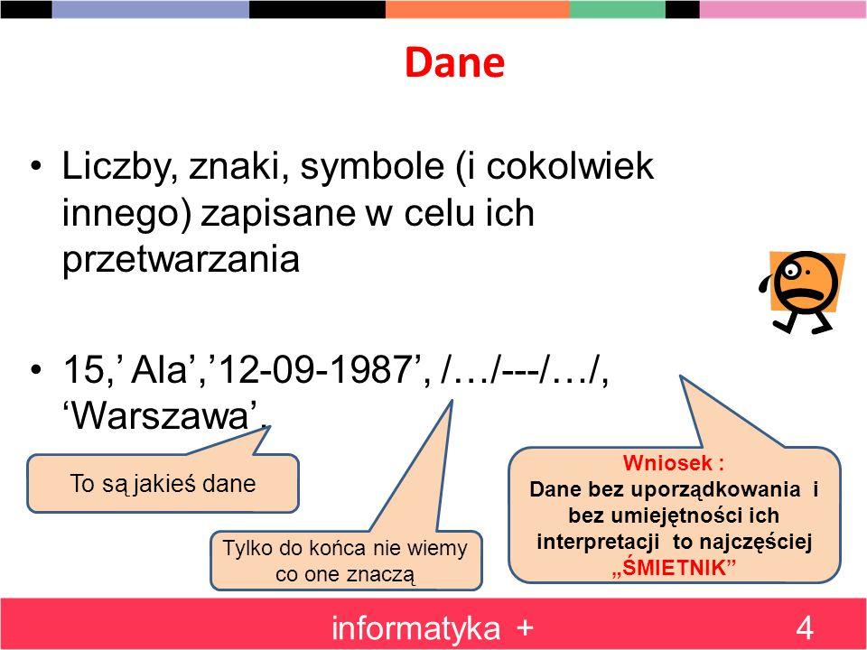 Krótkie podsumowanie informatyka +5 Dane: - znaki - liczby - teksty - dźwięki - obrazy Bez uporządkowania korzystanie z danych jest praktycznie niemożliwe Proces wykorzystywania danych związany jest z ich przetwarzaniem