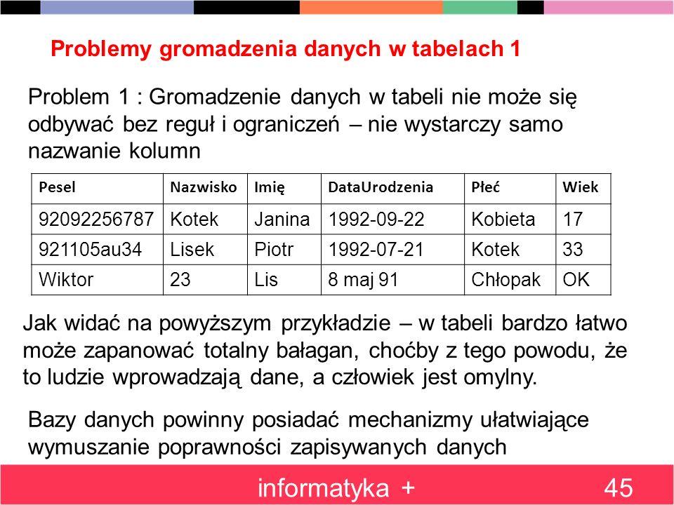 Problemy gromadzenia danych w tabelach 1 informatyka +45 PeselNazwiskoImięDataUrodzeniaPłećWiek 92092256787KotekJanina1992-09-22Kobieta17 921105au34Li
