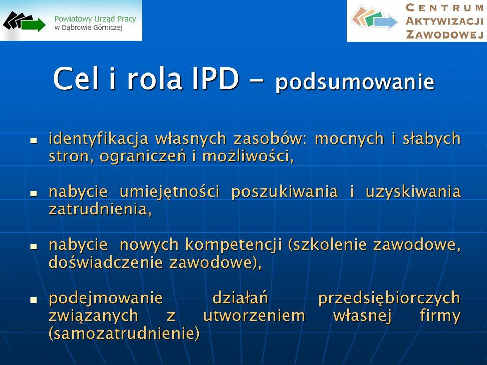 Cel i rola IPD - podsumowanie identyfikacja własnych zasobów: mocnych i słabych stron, ograniczeń i możliwości, identyfikacja własnych zasobów: mocnyc