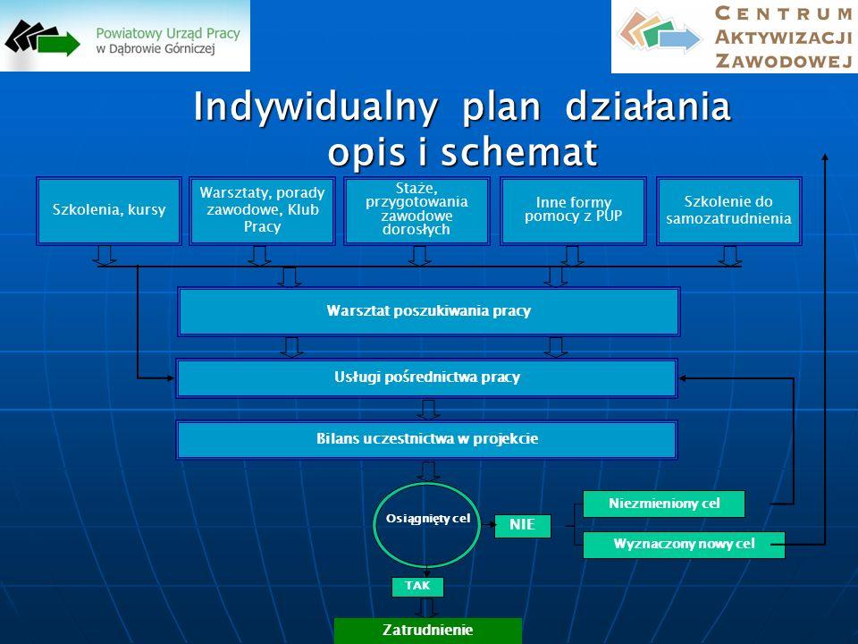 Cel i rola IPD - podsumowanie identyfikacja własnych zasobów: mocnych i słabych stron, ograniczeń i możliwości, identyfikacja własnych zasobów: mocnych i słabych stron, ograniczeń i możliwości, nabycie umiejętności poszukiwania i uzyskiwania zatrudnienia, nabycie umiejętności poszukiwania i uzyskiwania zatrudnienia, nabycie nowych kompetencji (szkolenie zawodowe, doświadczenie zawodowe), nabycie nowych kompetencji (szkolenie zawodowe, doświadczenie zawodowe), podejmowanie działań przedsiębiorczych związanych z utworzeniem własnej firmy (samozatrudnienie) podejmowanie działań przedsiębiorczych związanych z utworzeniem własnej firmy (samozatrudnienie)