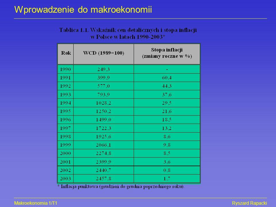 Makroekonomia 1/T1Ryszard Rapacki Wprowadzenie do makroekonomii