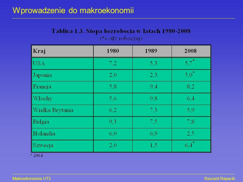 Makroekonomia 1/T3Ryszard Rapacki Wprowadzenie do makroekonomii