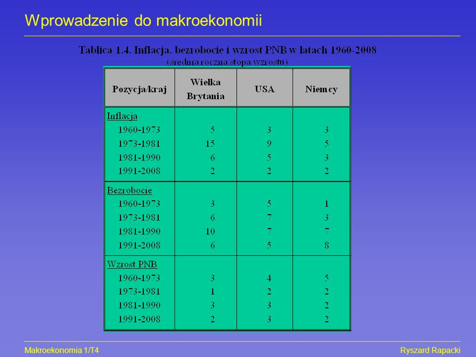 Makroekonomia 1/T5Ryszard Rapacki Wprowadzenie do makroekonomii