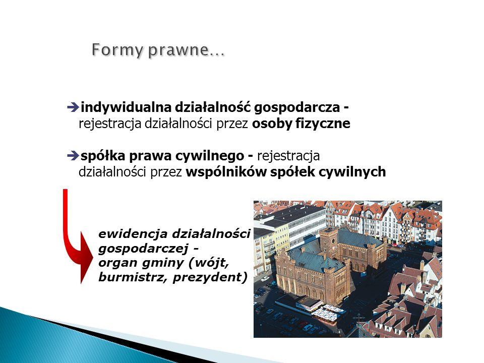 Formy prawne… indywidualna działalność gospodarcza - rejestracja działalności przez osoby fizyczne spółka prawa cywilnego - rejestracja działalności przez wspólników spółek cywilnych ewidencja działalności gospodarczej - organ gminy (wójt, burmistrz, prezydent)
