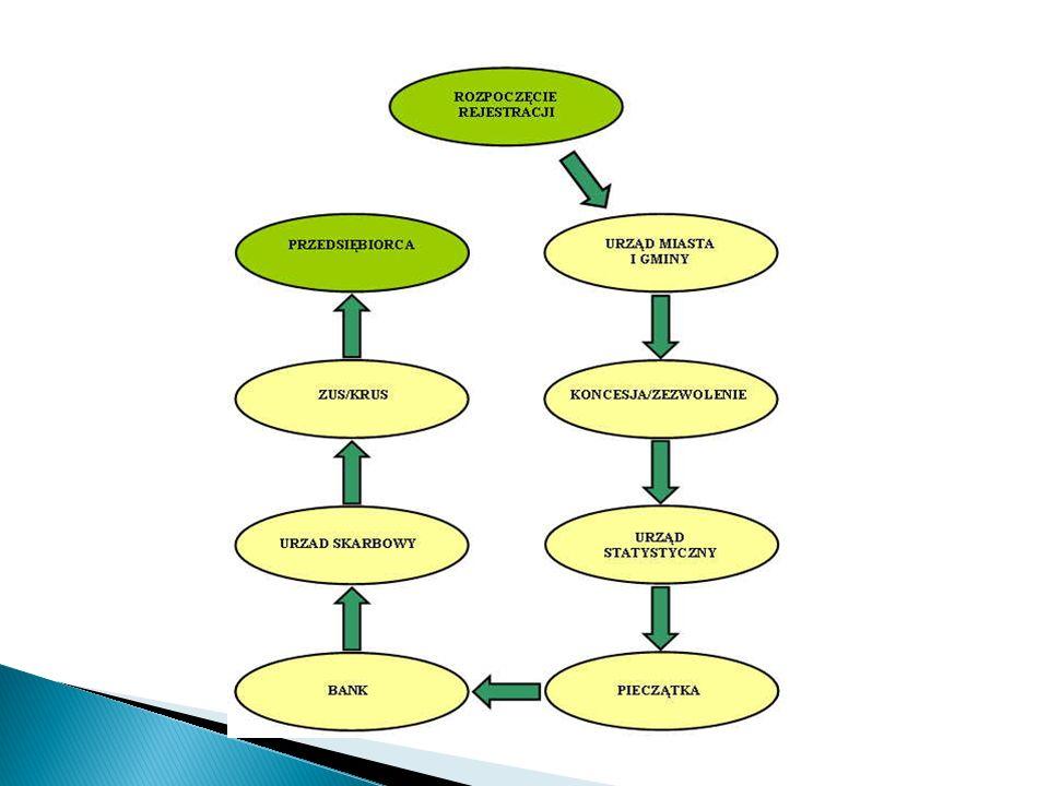 KROK 1 - wpis do ewidencji działalności gospodarczej (Urząd Miasta Kołobrzeg) KROK 2 - uzyskanie numeru identyfikacyjnego REGON (Urząd Statystyczny w