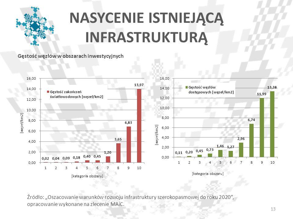 NASYCENIE ISTNIEJĄCĄ INFRASTRUKTURĄ Gęstość węzłów w obszarach inwestycyjnych Źródło: Oszacowanie warunków rozwoju infrastruktury szerokopasmowej do r
