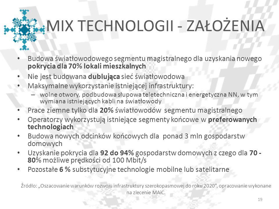 MIX TECHNOLOGII - ZAŁOŻENIA Budowa światłowodowego segmentu magistralnego dla uzyskania nowego pokrycia dla 70% lokali mieszkalnych Nie jest budowana