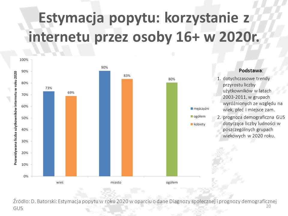 Estymacja popytu: korzystanie z internetu przez osoby 16+ w 2020r. Podstawa: 1.dotychczasowe trendy przyrostu liczby użytkowników w latach 2003-2011,