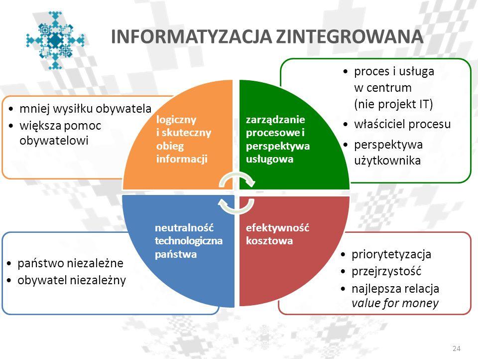 24 priorytetyzacja przejrzystość najlepsza relacja value for money państwo niezależne obywatel niezależny proces i usługa w centrum (nie projekt IT) w