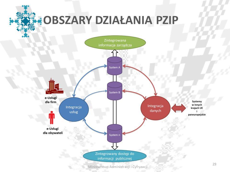 Ministerstwo Administracji i Cyfryzacji OBSZARY DZIAŁANIA PZIP 29