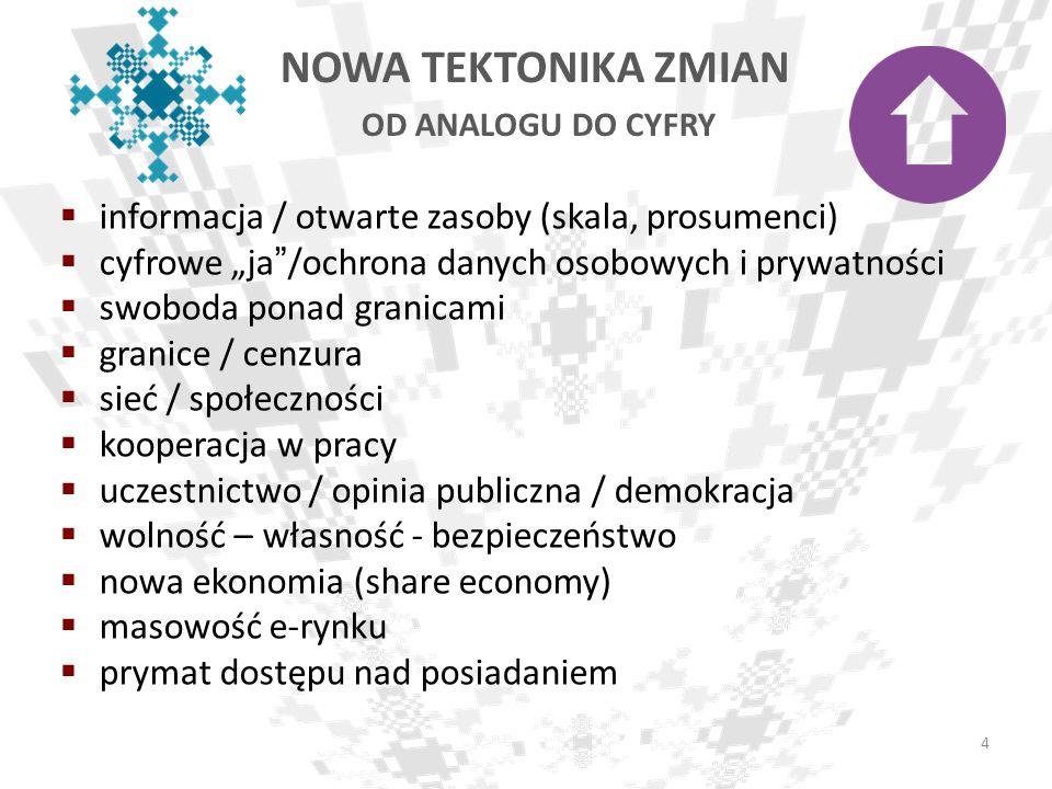 informacja / otwarte zasoby (skala, prosumenci) cyfrowe ja/ochrona danych osobowych i prywatności swoboda ponad granicami granice / cenzura sieć / spo
