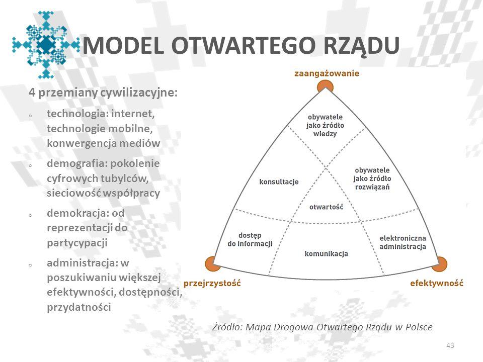 4 przemiany cywilizacyjne: o technologia: internet, technologie mobilne, konwergencja mediów o demografia: pokolenie cyfrowych tubylców, sieciowość ws