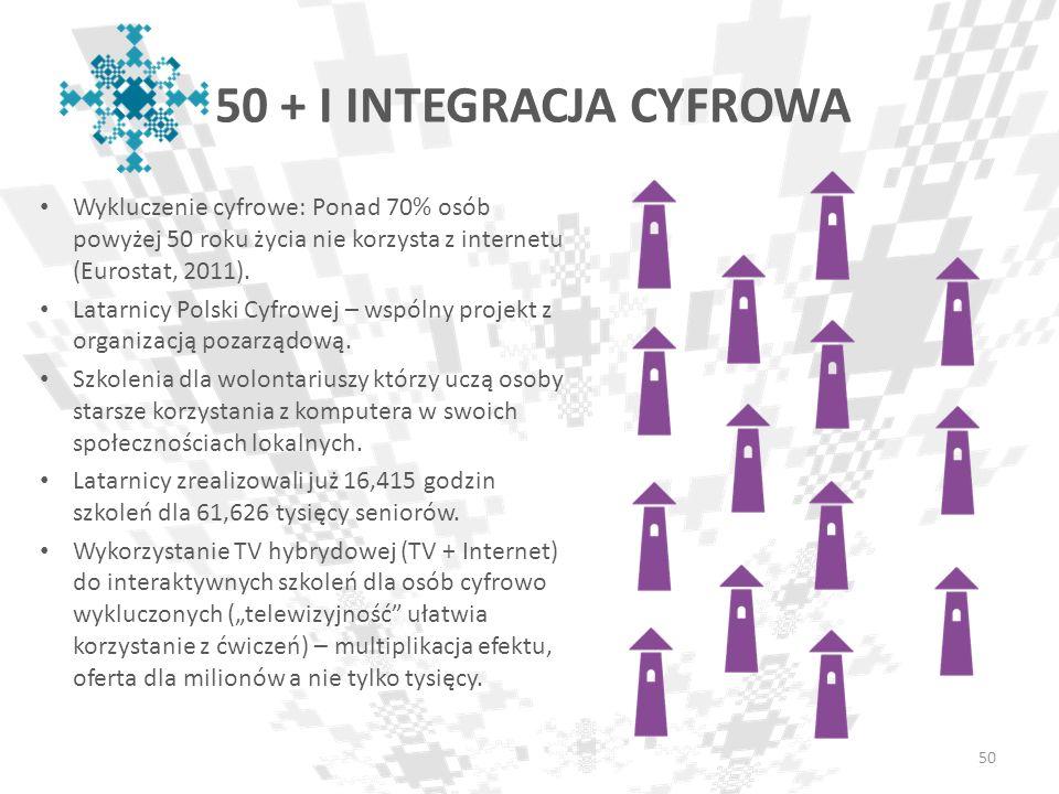 50 + I INTEGRACJA CYFROWA Wykluczenie cyfrowe: Ponad 70% osób powyżej 50 roku życia nie korzysta z internetu (Eurostat, 2011). Latarnicy Polski Cyfrow