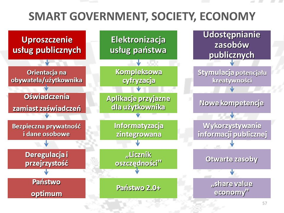 Deregulacja i przejrzystość Otwarte zasoby SMART GOVERNMENT, SOCIETY, ECONOMY Licznik oszczędności Informatyzacja zintegrowana Kompleksowa cyfryzacja