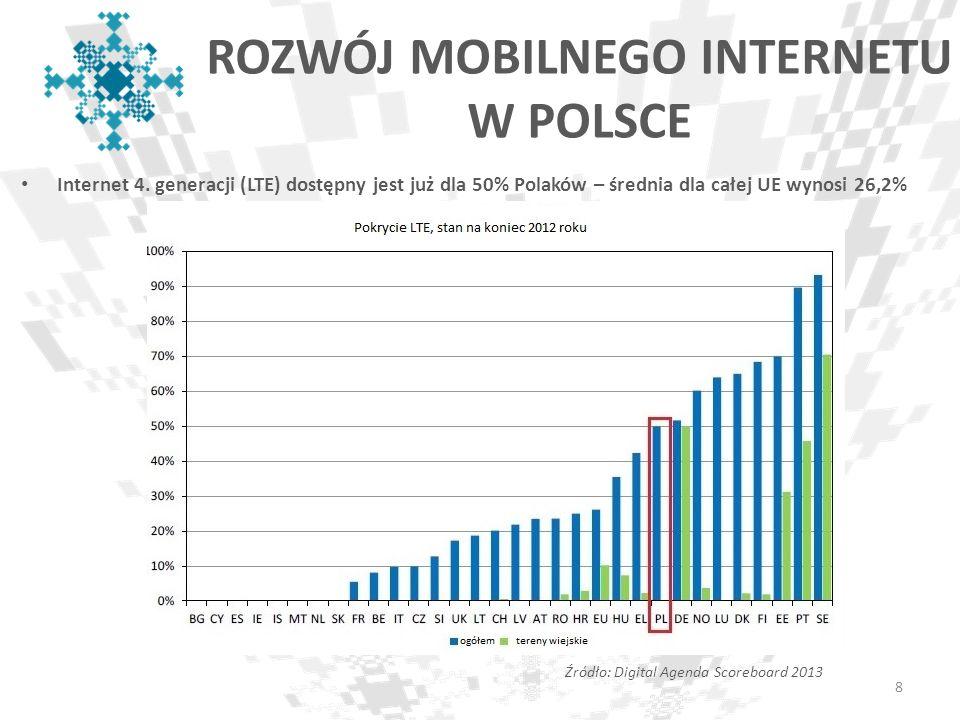 ROZWÓJ MOBILNEGO INTERNETU W POLSCE Internet 4. generacji (LTE) dostępny jest już dla 50% Polaków – średnia dla całej UE wynosi 26,2% 8 Źródło: Digita