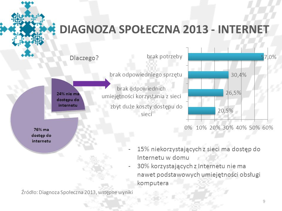 Estymacja popytu: korzystanie z internetu przez osoby 16+ w 2020r.
