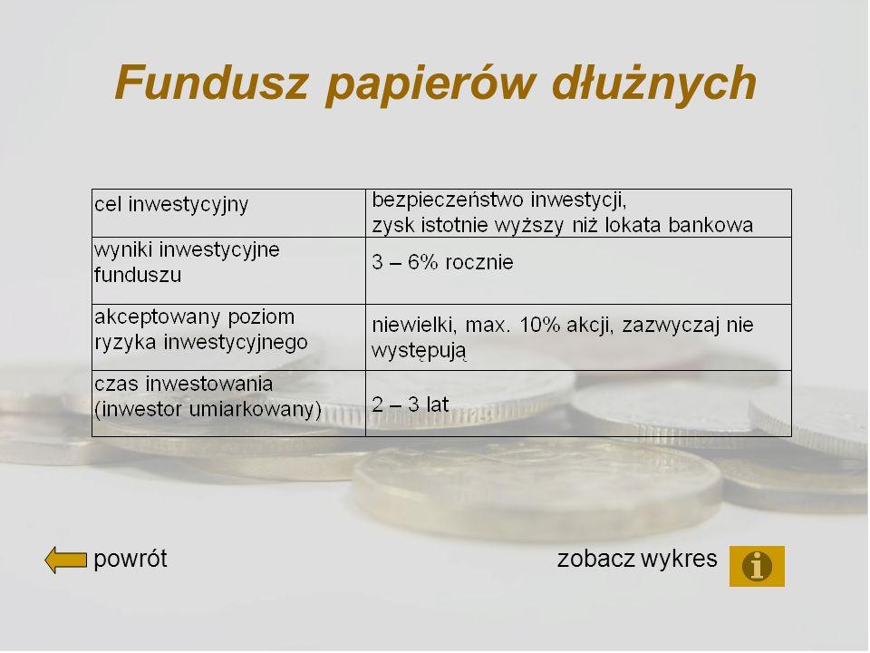 Fundusz papierów dłużnych powrót zobacz wykres