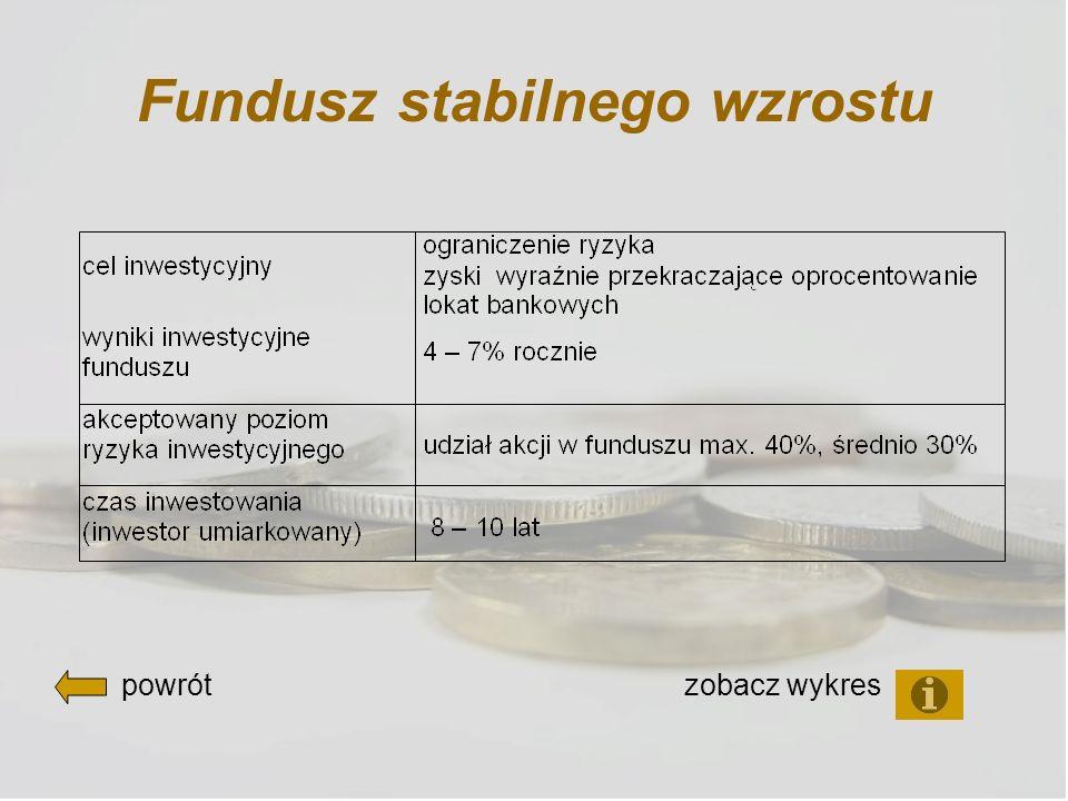 Fundusz stabilnego wzrostu powrót zobacz wykres