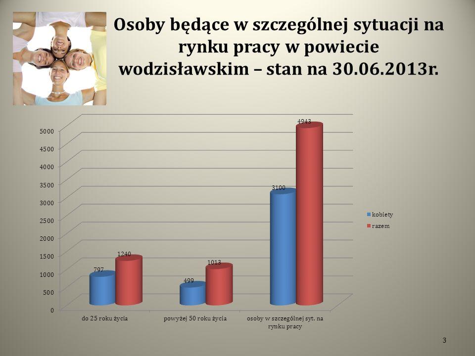 Osoby będące w szczególnej sytuacji na rynku pracy w powiecie wodzisławskim – stan na 30.06.2013r.