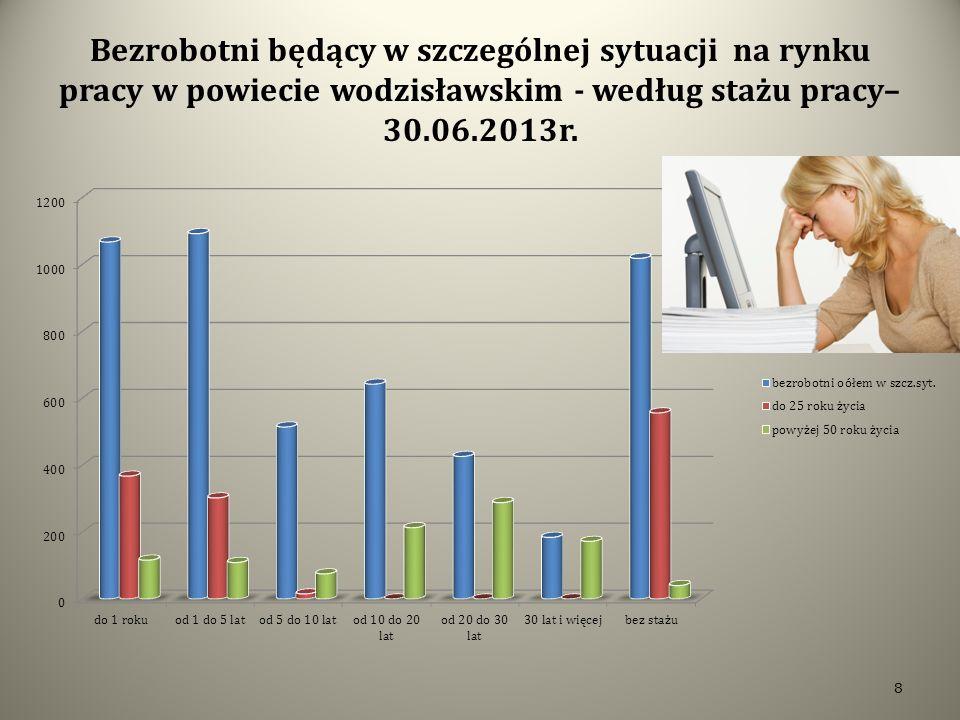 Bezrobotni będący w szczególnej sytuacji na rynku pracy w powiecie wodzisławskim - według stażu pracy– 30.06.2013r.