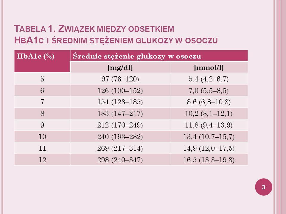 O KREŚLENIE CELÓW W LECZENIU CUKRZYCY Kryteria wyrównania gospodarki węglowodanowej Kryteria szczegółowe (c.d.): b) HbA1c : < 8,0%: w przypadku chorych w wieku > 70 lat z wieloletnią cukrzycą (> 20 lat), u których współistnieją istotne powikłania o charakterze makroangiopatii (przebyty zawał serca i/lub udar mózgu); c) kryteria wyrównania glikemii u dzieci i młodzieży: HbA1c: 6,5%, u kobiet planujących ciążę i będących w ciąży: HbA1c 6,1% oraz u osób > 65 roku życia (jeżeli u chorego na cukrzycę przewiduje się przeżycie dłuższe niż 10 lat, realizując ogólne cele leczenia, należy dążyć do stopniowego wyrównania cukrzycy, przyjmując jako docelową wartość: HbA1c 7%).