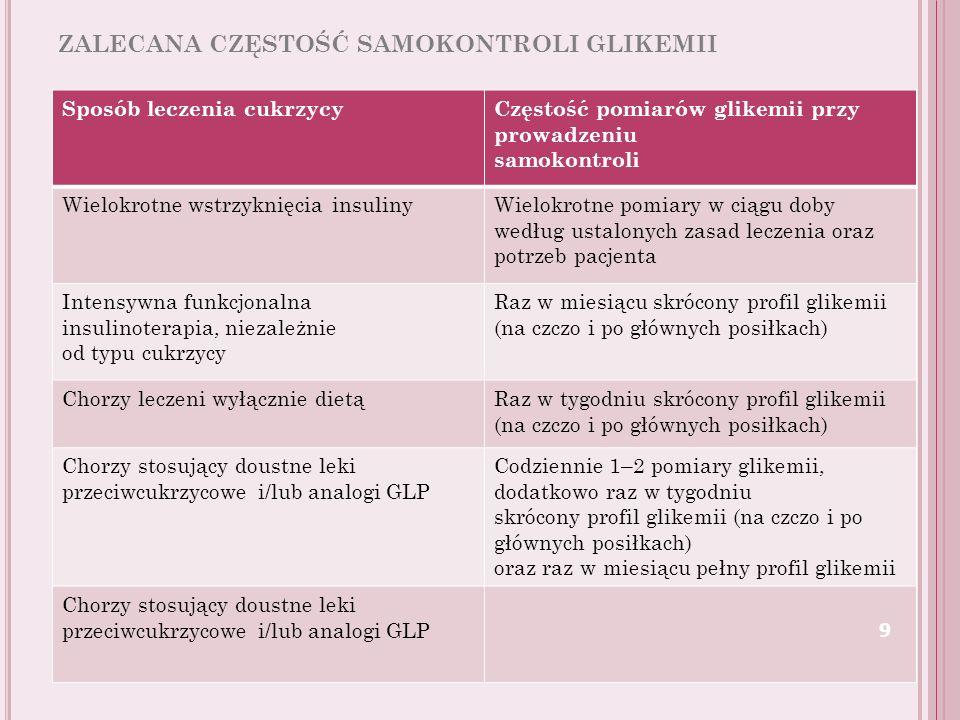 ZALECANA CZĘSTOŚĆ SAMOKONTROLI GLIKEMII Sposób leczenia cukrzycyCzęstość pomiarów glikemii przy prowadzeniu samokontroli Wielokrotne wstrzyknięcia ins