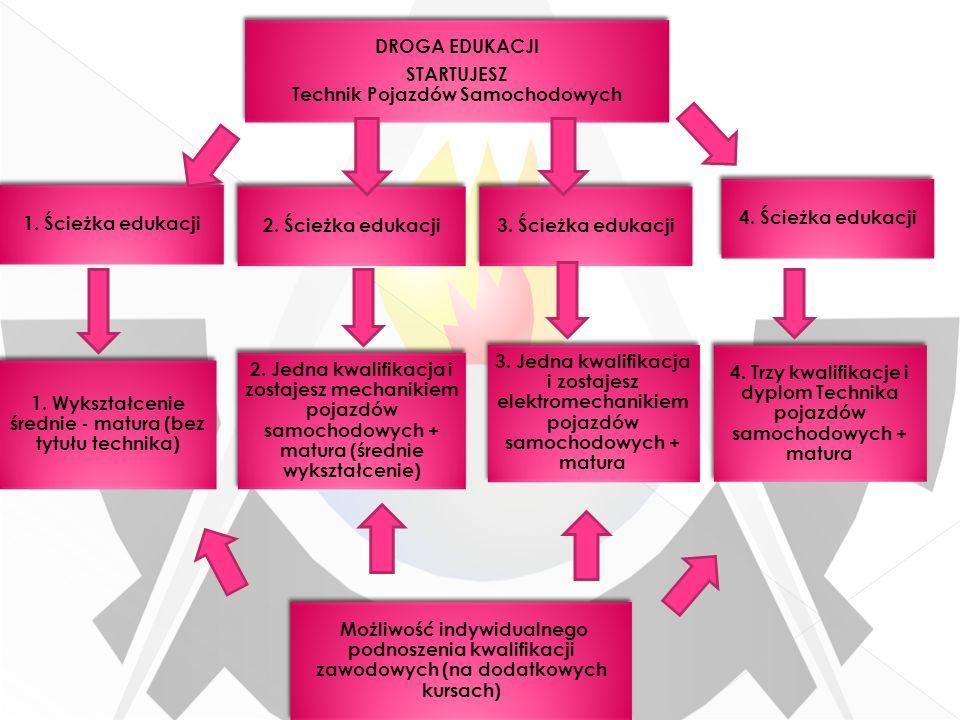 1. Ścieżka edukacji DROGA EDUKACJI STARTUJESZ Technik Pojazdów Samochodowych DROGA EDUKACJI STARTUJESZ Technik Pojazdów Samochodowych 2. Ścieżka eduka