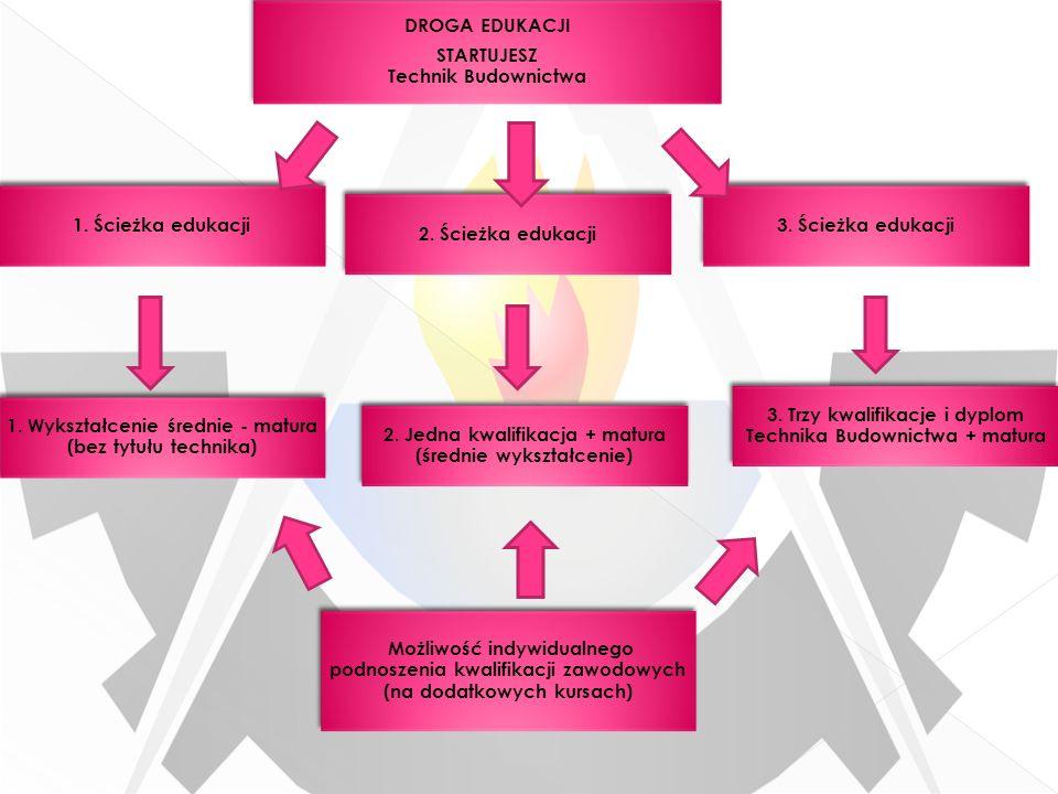 1. Ścieżka edukacji DROGA EDUKACJI STARTUJESZ Technik Budownictwa 2. Ścieżka edukacji 3. Ścieżka edukacji 1. Wykształcenie średnie - matura (bez tytuł