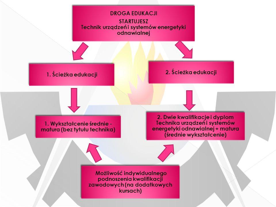 1. Ścieżka edukacji DROGA EDUKACJI STARTUJESZ Technik urządzeń i systemów energetyki odnawialnej DROGA EDUKACJI STARTUJESZ Technik urządzeń i systemów
