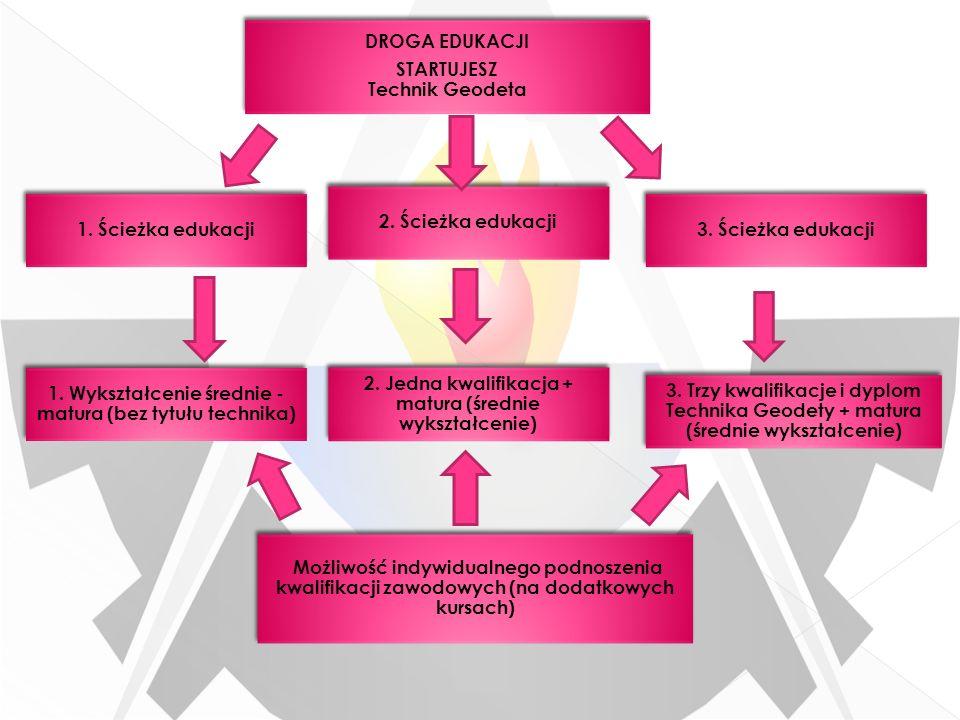 1. Ścieżka edukacji DROGA EDUKACJI STARTUJESZ Technik Geodeta DROGA EDUKACJI STARTUJESZ Technik Geodeta 2. Ścieżka edukacji 1. Wykształcenie średnie -