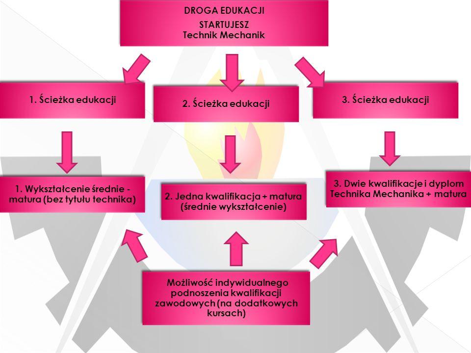 1. Ścieżka edukacji DROGA EDUKACJI STARTUJESZ Technik Mechanik 2. Ścieżka edukacji 3. Ścieżka edukacji 1. Wykształcenie średnie - matura (bez tytułu t